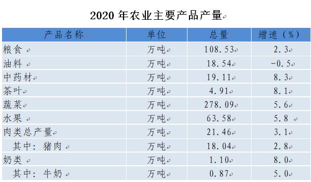 2020年汉中的gdp_汉中市2020年国民经济和社会发展统计公报